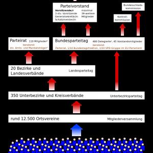 Aufbau der SPD
